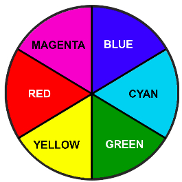 Wheel Showing Complimentary Colours Opposite Each Other Eg Blue Is To Yellow And Red Cyan