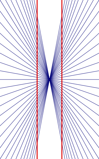 Hering Illusion - The Illusions Index